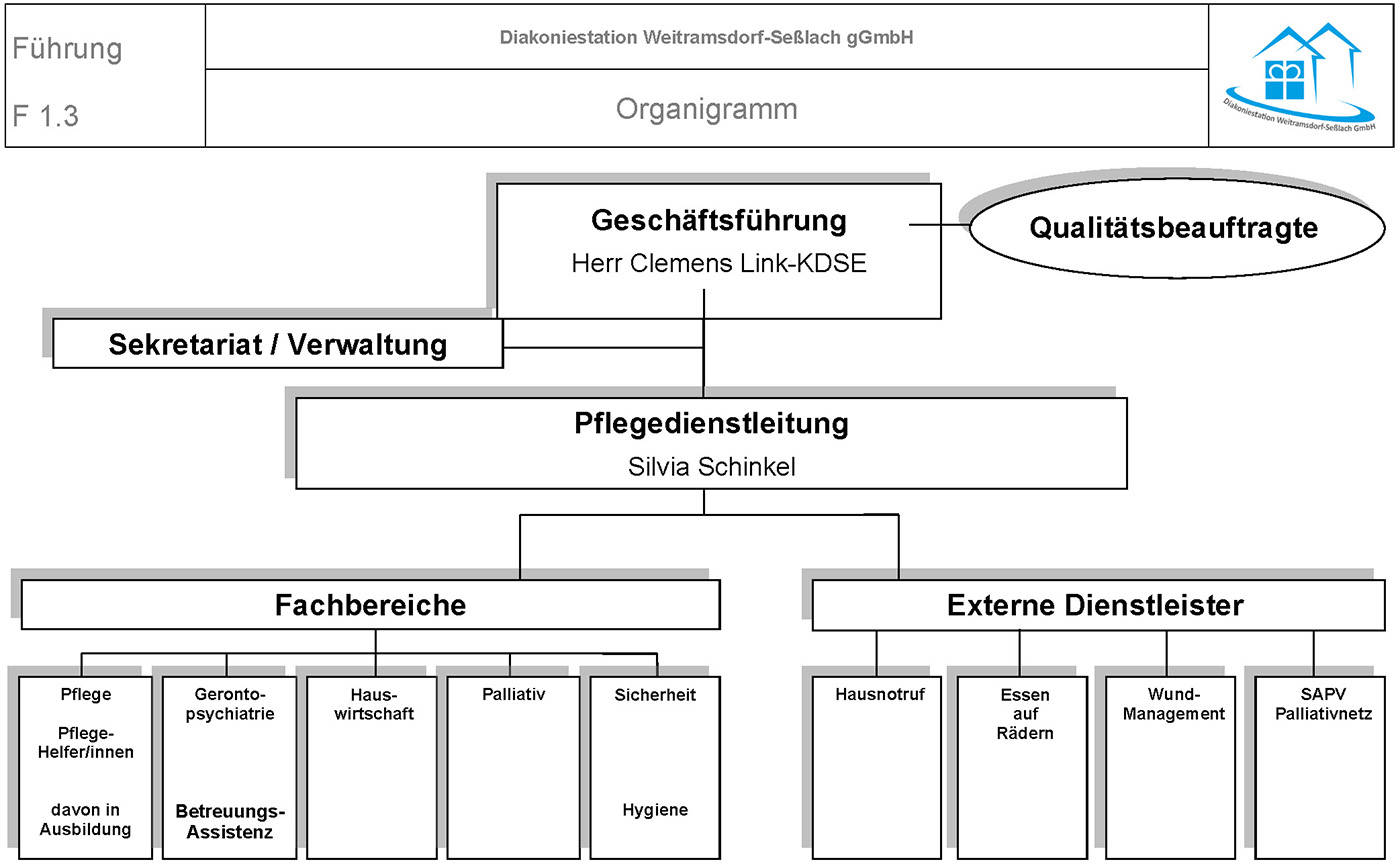 Organigramm Diakoniestation Weitramsdorf-Seßlach GmbH